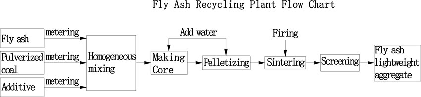 fly ash recycling plant process
